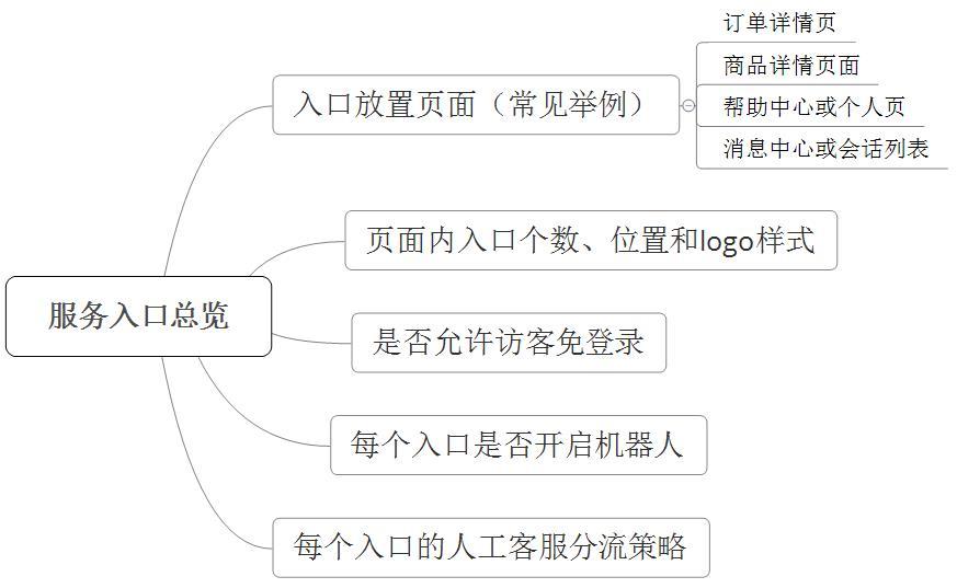 web端开发需求和视觉样板图(业务方、产品和研发都能看懂)