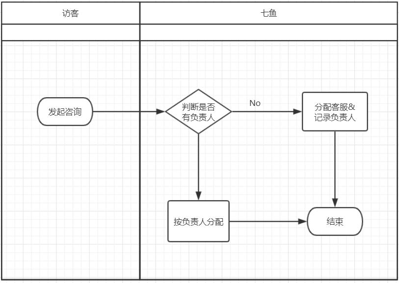 【案例】复杂分流/钉钉/企业微信/访客提交工单等集成对接